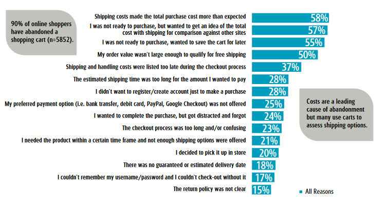 Table: Shopping cart abandonment reasons statistics