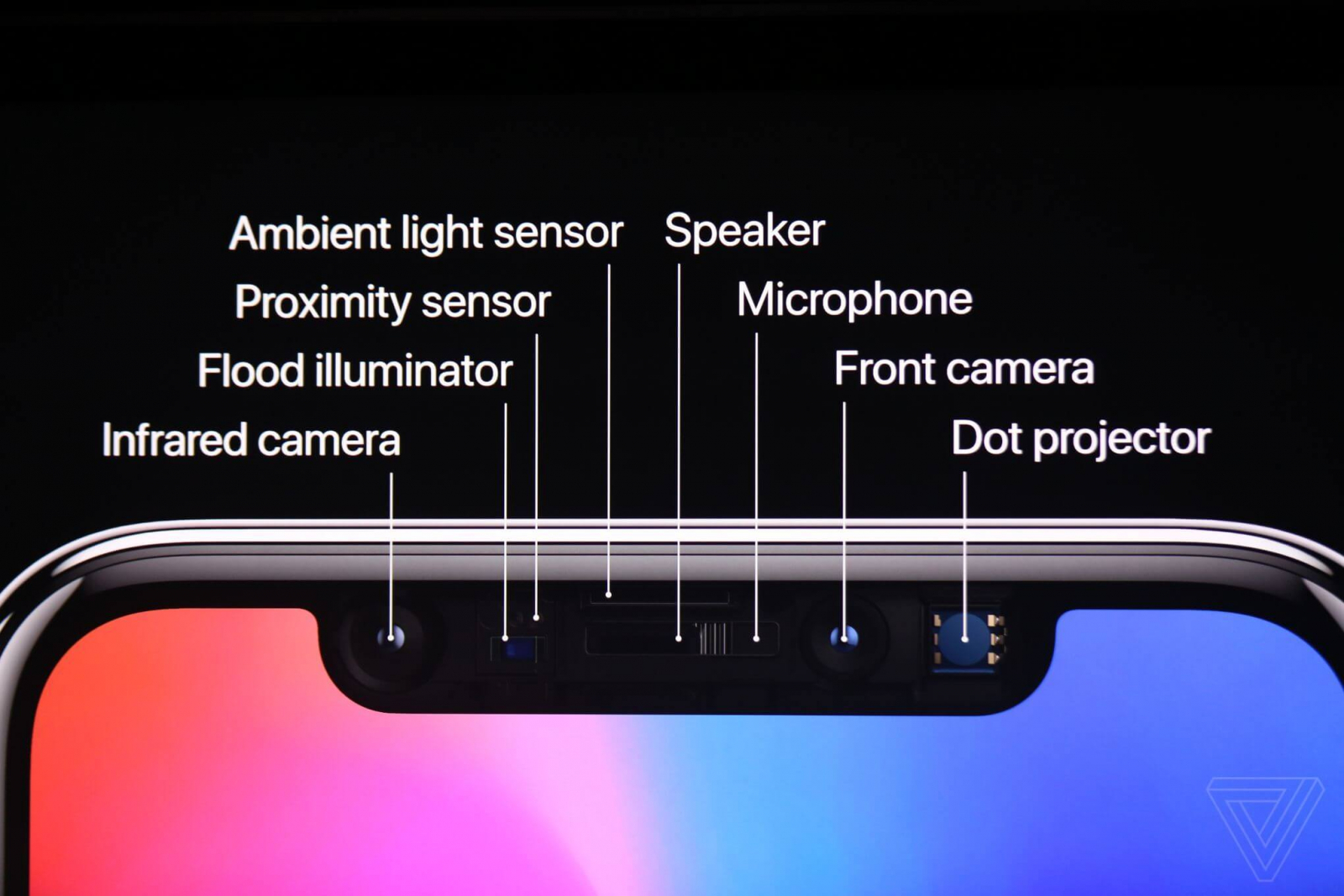 iPhone X TrueDepth camera system